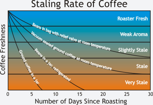 Graph showing how coffee goes stale